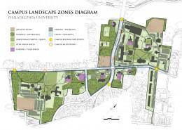 Philadelphia Landscape Master Plan Zones