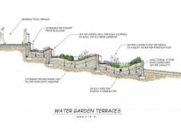 Philadelphia University DEC Center Water Garden Terraces